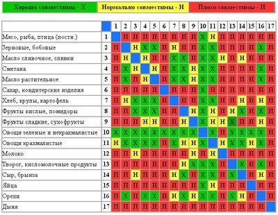 """Таблица совместимости продуктов при диете """"Раздельное питание"""""""