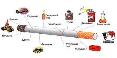 Вредные составляющие сигарет