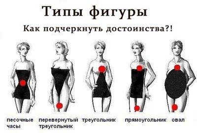 Какие бывают типы женских фигур