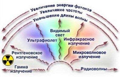 Воздействие ионизирующего излучения на организм человека
