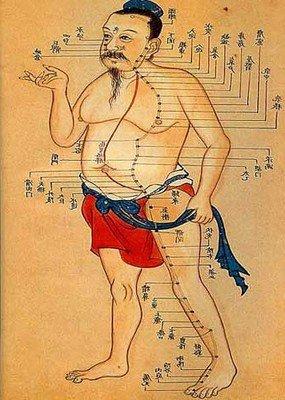 Аку-точки, изображенные в древнекитайском манускрипте