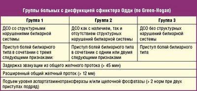 Классификация дисфункции сфинктера Одди