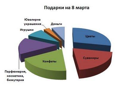 Идеи подарков на 8 марта в процентном соотношении