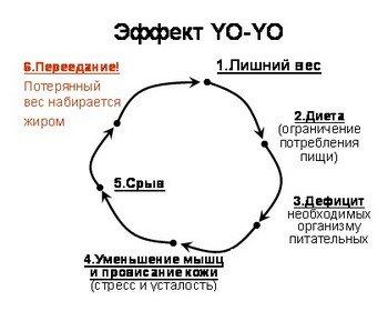 Эффект «йо-йо» при похудении