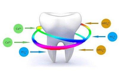 Препараты «Tooth Mouss» и «R.O.C.S. Medical Minerals» для реминерализации зубов