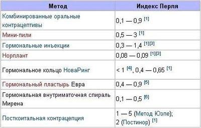 Индекс Перля для разных способы контрацепции