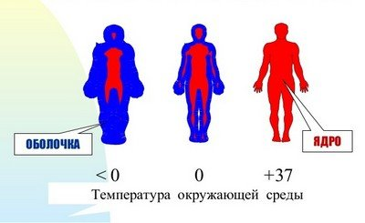 Лечение расстройств терморегуляции при НЦД