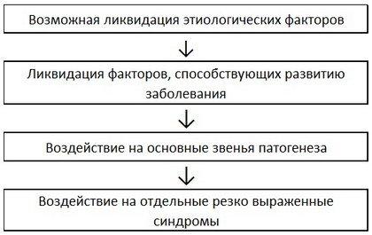Общая схема лечения больных НЦД