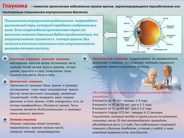 Санитарно-просветительный санбюллетень по глаукоме