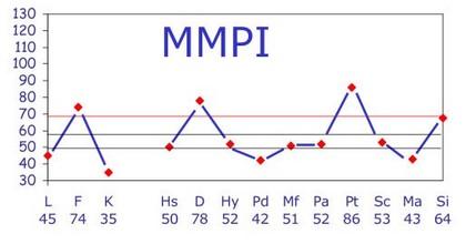 Миннесотский многофакторный личностный опросник (MMPI)
