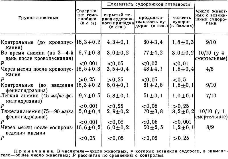 Проявление судорожных припадков при введении амидопирина